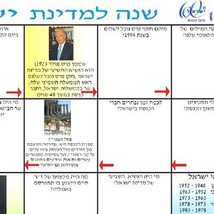 משחק קבוצתי, לימוד משותף וחוויתי, לימוד פרטני . 60 שנה למדינת ישראל לכיתות ג-ד
