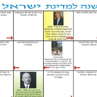 משחק קבוצתי, לימוד משותף וחוויתי, לימוד פרטני שישים שנה למדינת ישראל לכיתות ה-ו